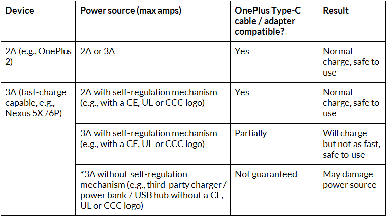 OnePlus-USB-Type-C-cable-table