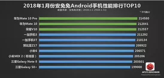 AnTuTu Benchmark Top 10