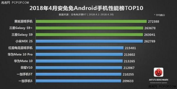 AnTuTu Benchmark - Top 10 Abril