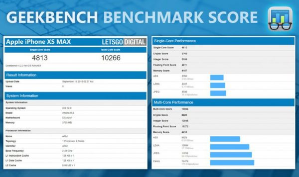 iPhone XS Max en Geekbench