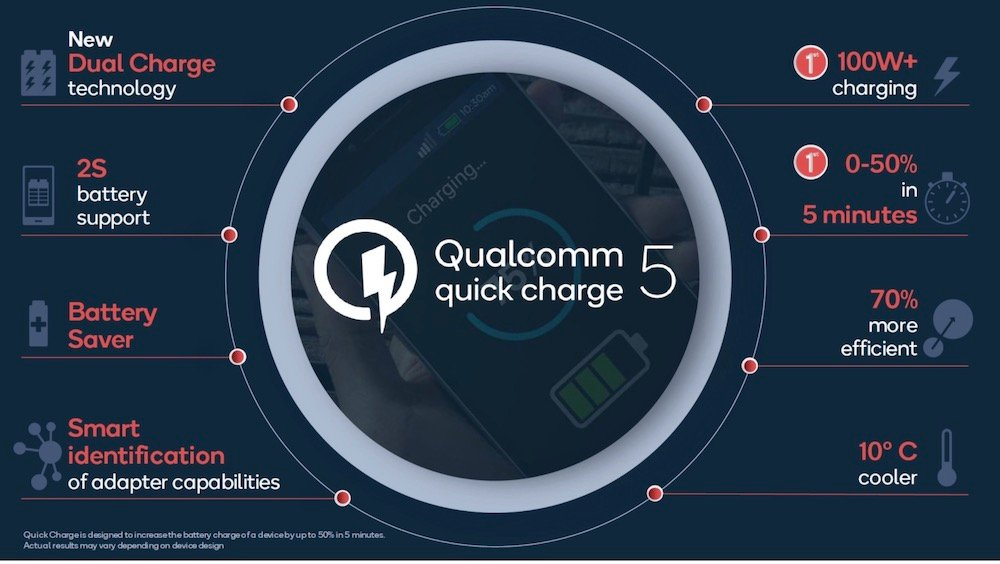Qualcomm Quick Charge 5 características
